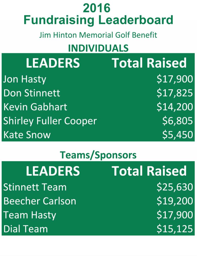 2016 Golf Fundraising Leaderboard