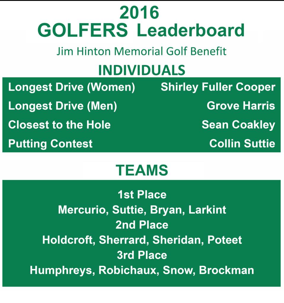 2016 Golfers Leaderboard